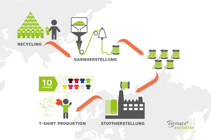 DRYPOWER EVOLUTION: Hochwertige Funktionsstoffe aus 100% recyceltem Polyester