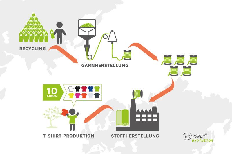 Herstellungsprozess recycelte Funktionsshirts
